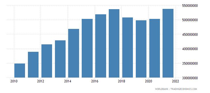 nicaragua adjusted savings education expenditure us dollar wb data