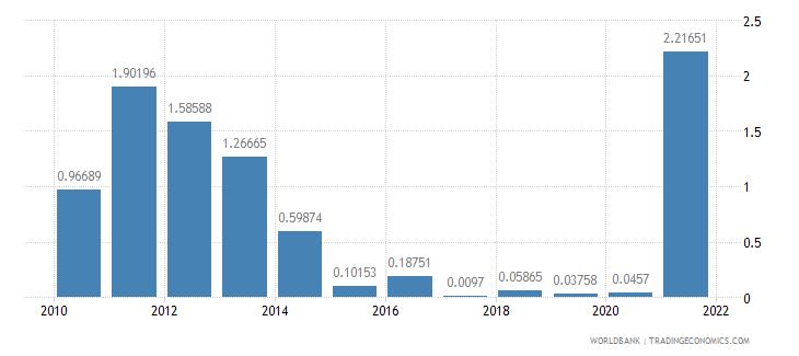 nicaragua adjusted savings mineral depletion percent of gni wb data
