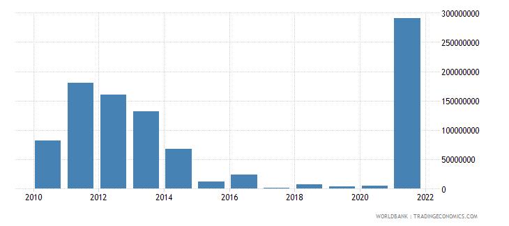 nicaragua adjusted savings mineral depletion us dollar wb data