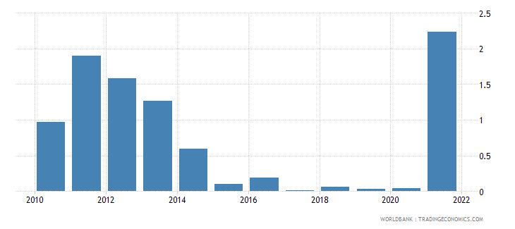 nicaragua adjusted savings natural resources depletion percent of gni wb data