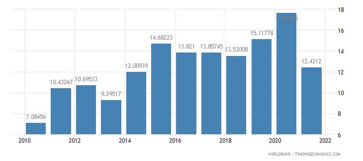 nicaragua adjusted savings net national savings percent of gni wb data