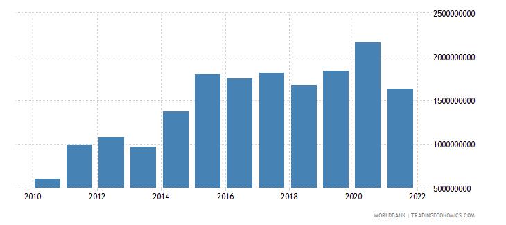 nicaragua adjusted savings net national savings us dollar wb data