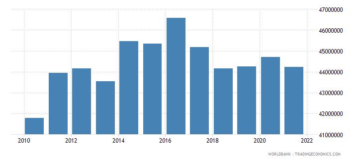 nicaragua adjusted savings particulate emission damage us dollar wb data