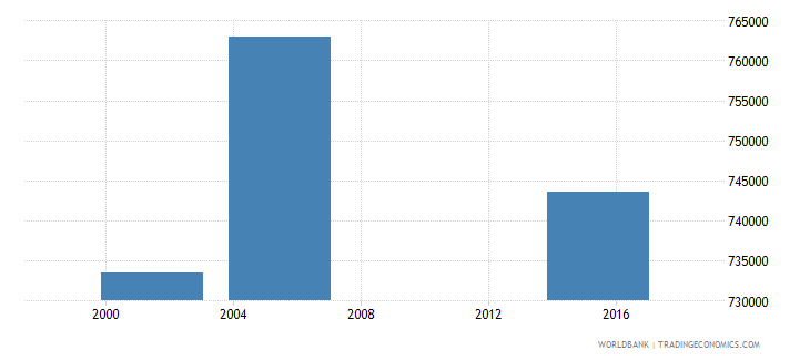 nicaragua adult illiterate population 15 years both sexes number wb data