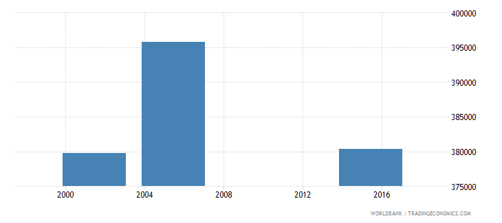 nicaragua adult illiterate population 15 years female number wb data