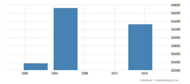 nicaragua adult illiterate population 15 years male number wb data