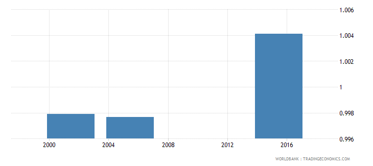 nicaragua adult literacy rate population 15 years gender parity index gpi wb data