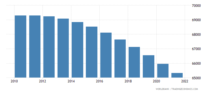nicaragua age population age 0 male interpolated wb data