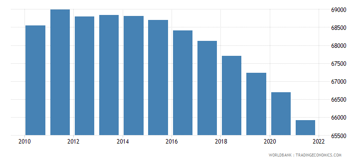 nicaragua age population age 01 male interpolated wb data