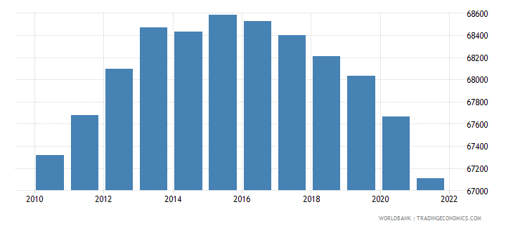 nicaragua age population age 03 male interpolated wb data
