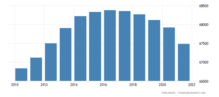 nicaragua age population age 04 male interpolated wb data