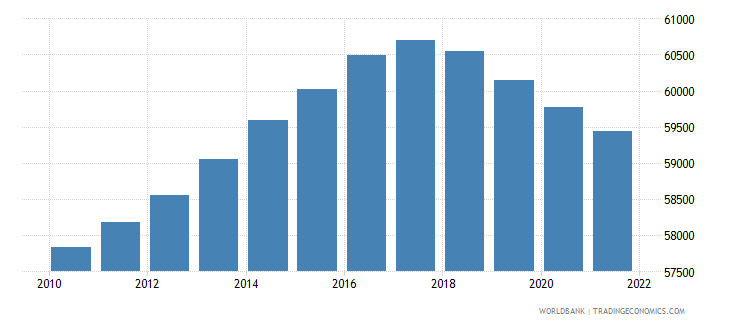 nicaragua age population age 24 male interpolated wb data