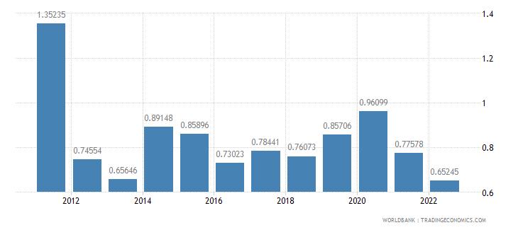 nicaragua agricultural raw materials exports percent of merchandise exports wb data
