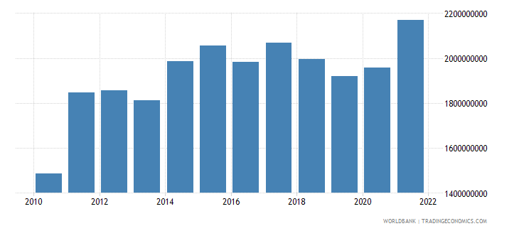 nicaragua agriculture value added us dollar wb data