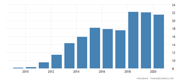 nicaragua automated teller machines atms per 100000 adults wb data