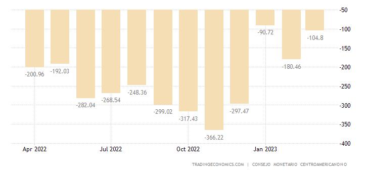 Nicaragua Balance of Trade