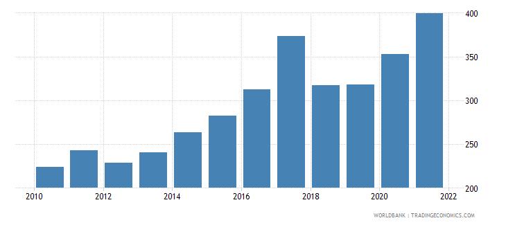 nicaragua bank accounts per 1000 adults wb data