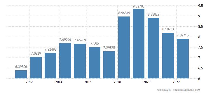 nicaragua bank capital to assets ratio percent wb data