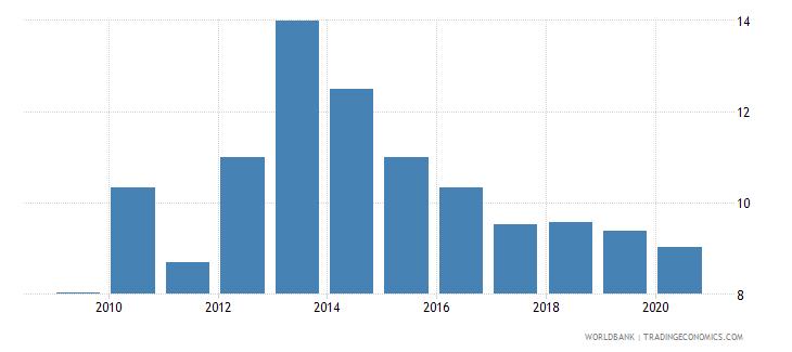 nicaragua bank lending deposit spread wb data