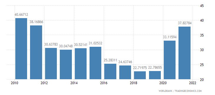 nicaragua bank liquid reserves to bank assets ratio percent wb data