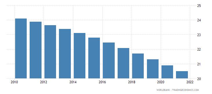 nicaragua birth rate crude per 1 000 people wb data