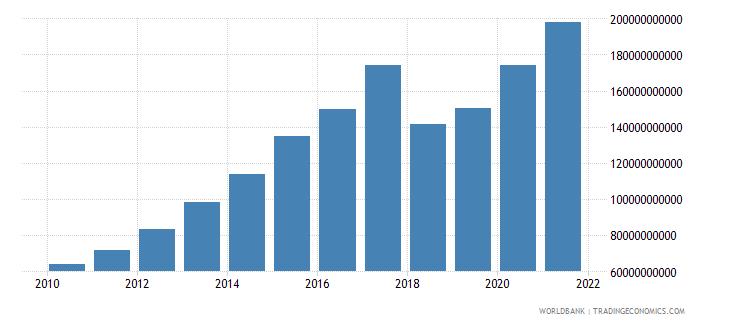 nicaragua broad money current lcu wb data