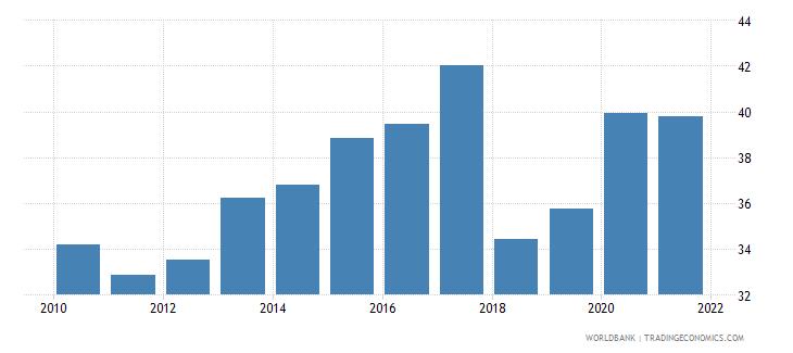 nicaragua broad money percent of gdp wb data