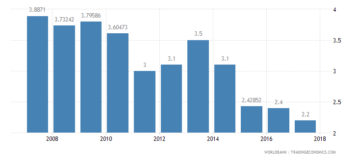 nicaragua burden of customs procedure wef 1 extremely inefficient to 7 extremely efficient wb data