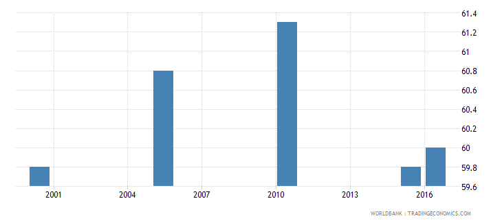 nicaragua cause of death by injury ages 15 34 male percent relevant age wb data