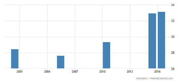 nicaragua cause of death by non communicable diseases ages 15 34 male percent relevant age wb data