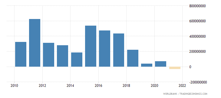 nicaragua changes in inventories us dollar wb data