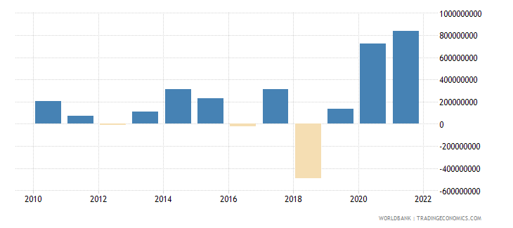 nicaragua changes in net reserves bop us dollar wb data