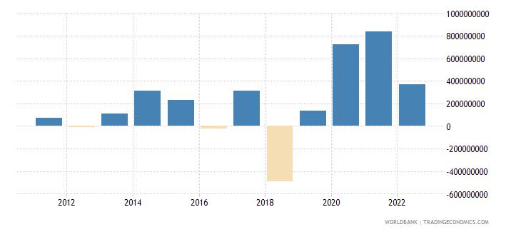 nicaragua changes in net reserves bop us dollar wb data