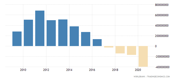 nicaragua commercial banks and other lending ppg  plus  png nfl us dollar wb data