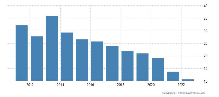 nicaragua communications computer etc percent of service imports bop wb data