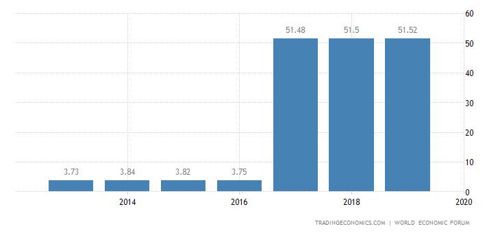 Nicaragua Competitiveness Index