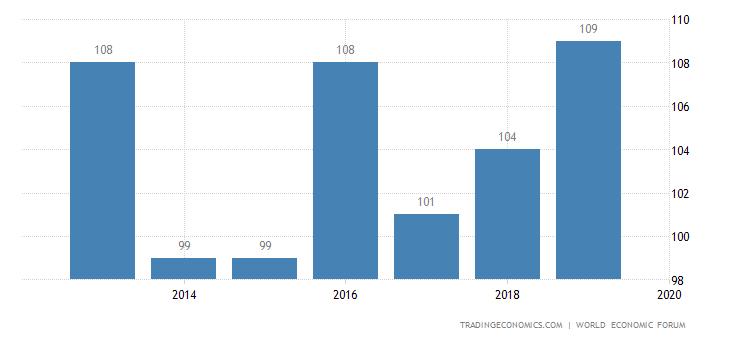 Nicaragua Competitiveness Rank