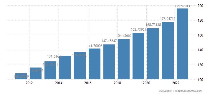 nicaragua consumer price index 2005  100 wb data