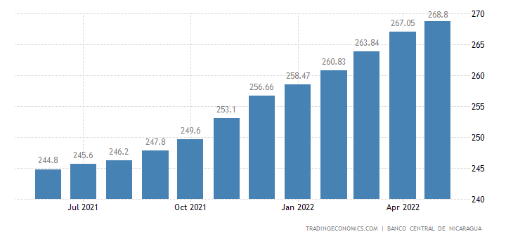 Nicaragua Consumer Price Index (CPI)