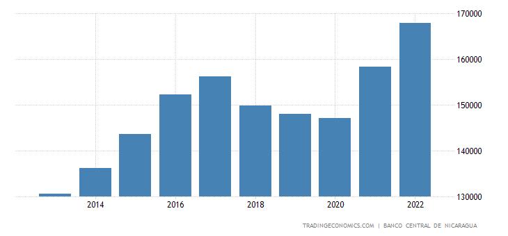 Nicaragua Consumer Spending