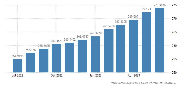 Nicaragua Core Consumer Prices