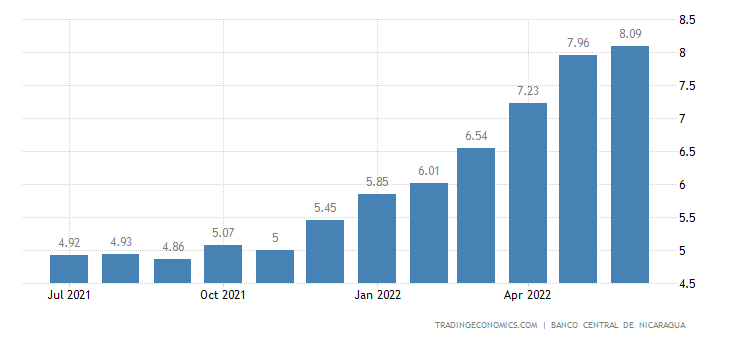 Nicaragua Core Inflation Rate