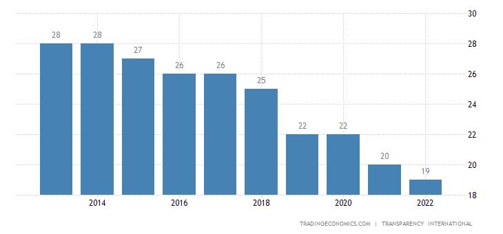 Nicaragua Corruption Index