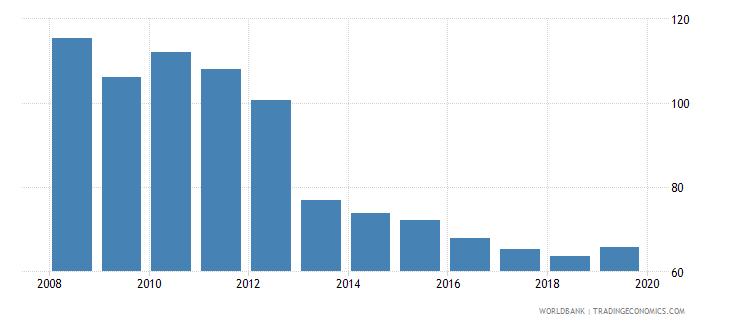 nicaragua cost of business start up procedures male percent of gni per capita wb data
