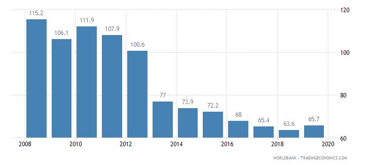 nicaragua cost of business start up procedures percent of gni per capita wb data