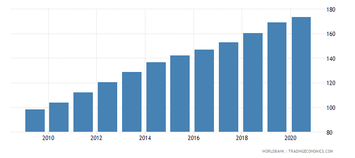 nicaragua cpi price nominal seas adj  wb data