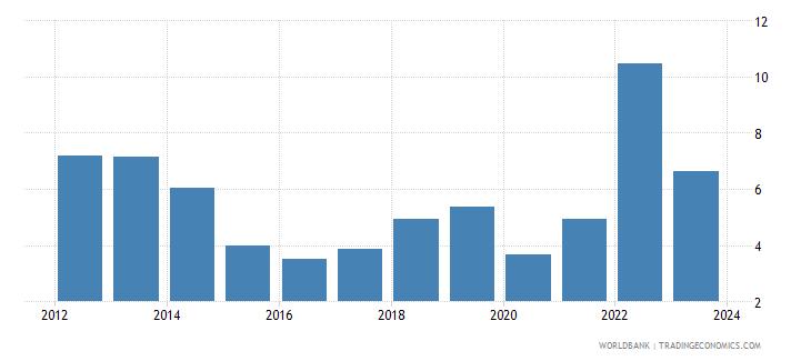 nicaragua cpi price percent y o y nominal seas adj  wb data
