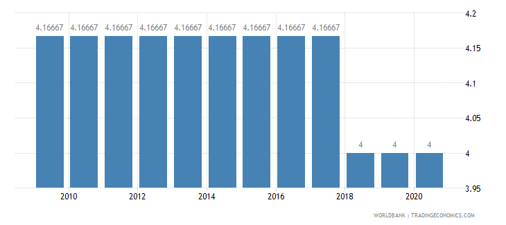 nicaragua cpia economic management cluster average 1 low to 6 high wb data