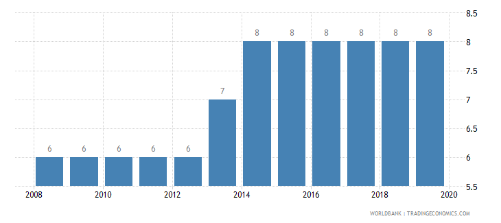 nicaragua credit depth of information index 0 low to 6 high wb data