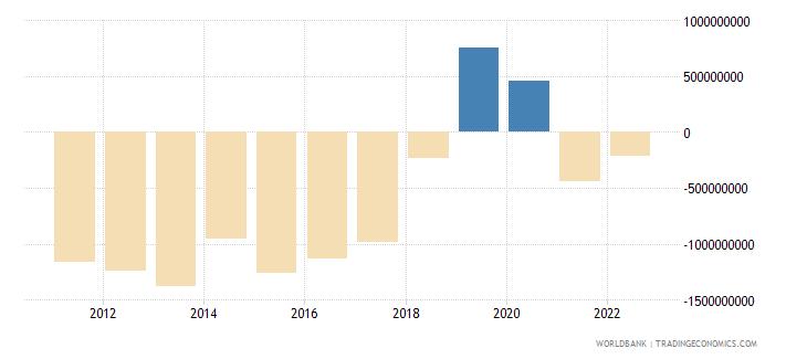 nicaragua current account balance bop us dollar wb data